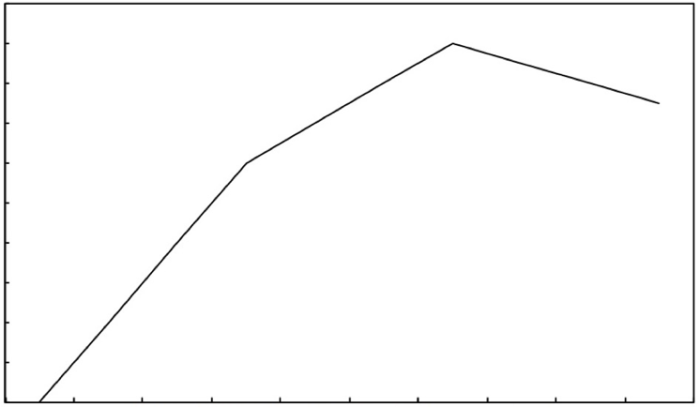 Peppiatt GRAPH
